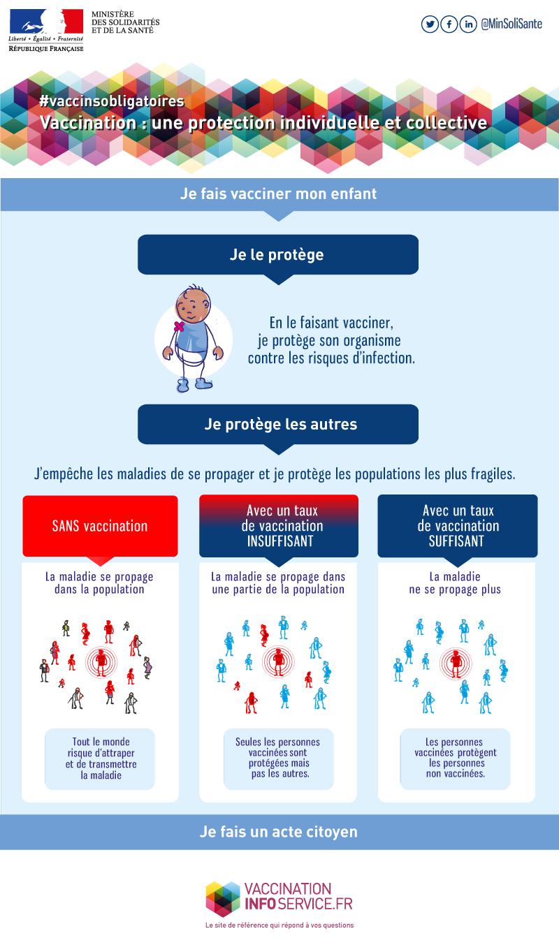 Infographie illustrant les bienfaits de la vaccination pour son enfant et pour la collectivité