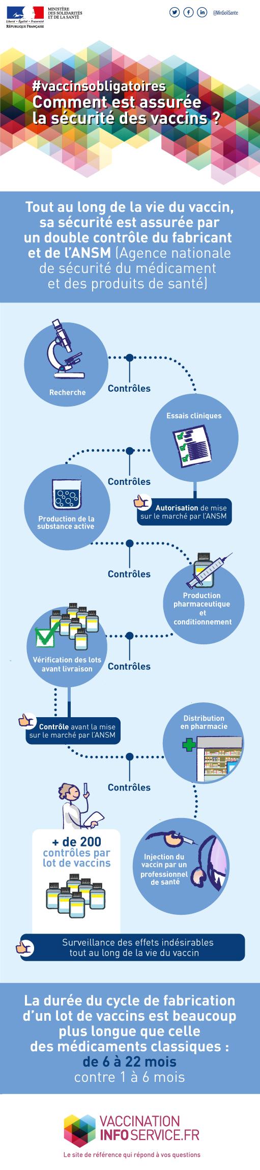 Infographie représentant toutes les différentes étapes de contrôle des vaccins tout au long du processus de fabrication. Les lots de vaccins subissent plus de 200 contrôles.